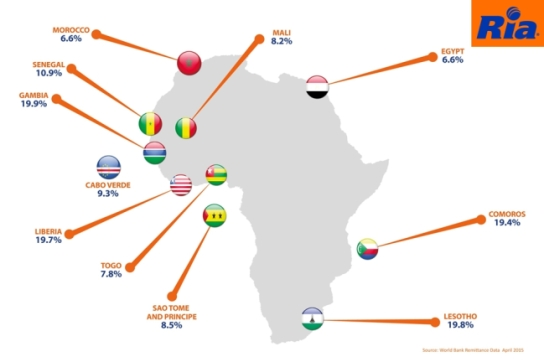 Remittances as a percentage of GDP Africa 2013